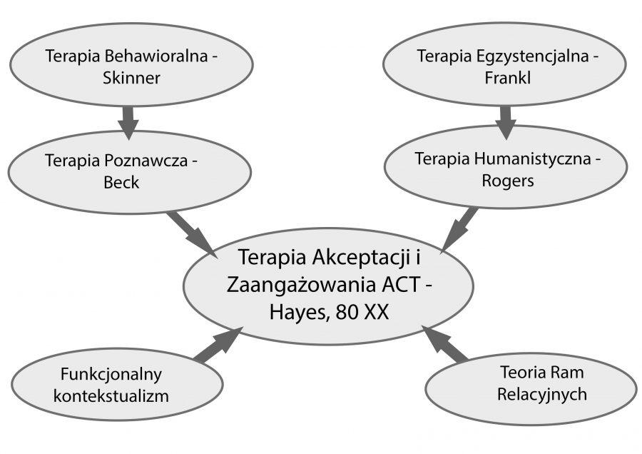 Skąd pochodzi terapia akceptacji i zaangażowania
